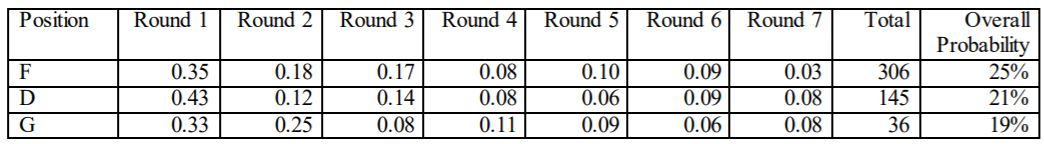 draft probabilities
