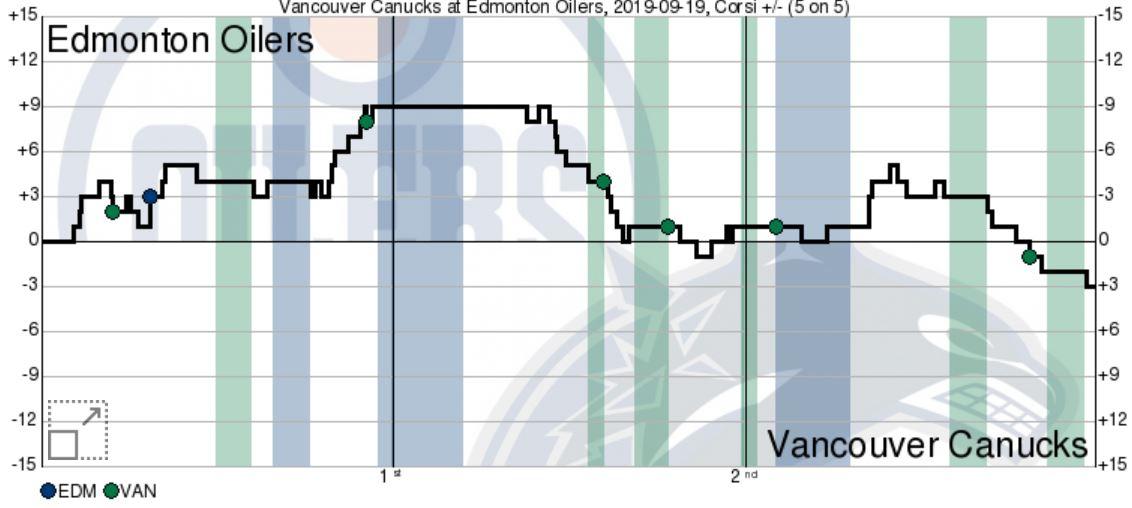 Vancouver Canucks vs Edmonton Oilers Preseason Post-Game ...