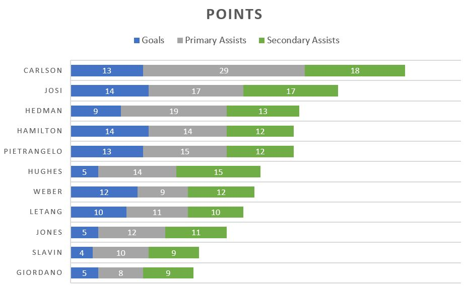 all star d points